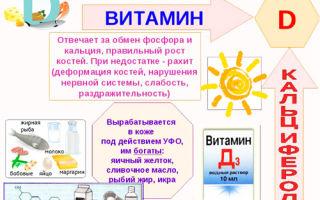 Вигантол: инструкция по применению для детей, цена, аналоги и отзывы о витамине D