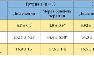 Флорацид: инструкция по применению, цена 500 мг и отзывы покупателей, аналоги таблеток