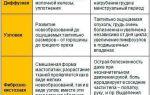 Прожестожель гель: инструкция по применению, состав и описание, формы выпуска, отзывы покупателей
