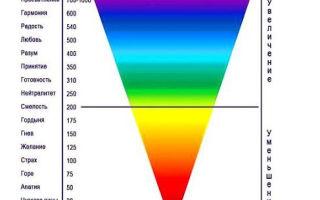 Еще один шаг в понимании человеческого сознания: 5 измерений физического тела