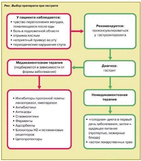 Эрозивный гастрит: симптомы, лечение, диета