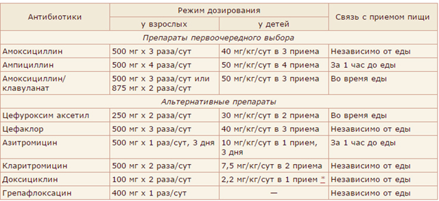 Амоксиклав 875+125 мг - инструкция по применению, цена, отзывы, аналоги