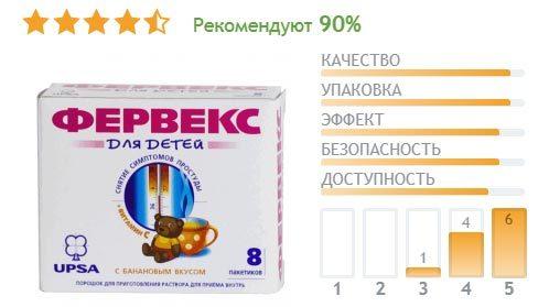 Фервекс: инструкция по применению, цена, отзывы, аналоги, состав порошка Фервекс