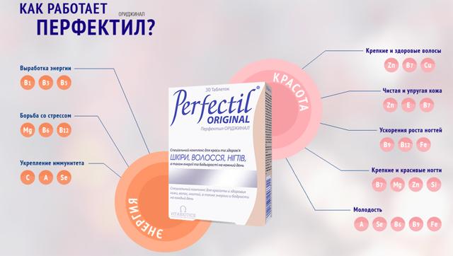 Перфектил: инструкция по применению, цена, отзывы, аналоги