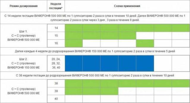 Виферон свечи для детей 150000 МЕ: инструкция по применению, цена, отзывы, аналоги
