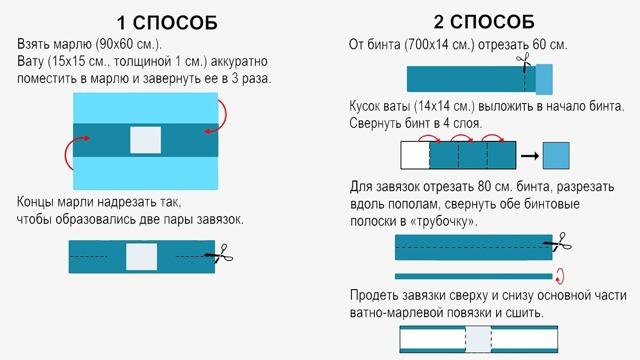 Грипп или орви отличия таблица