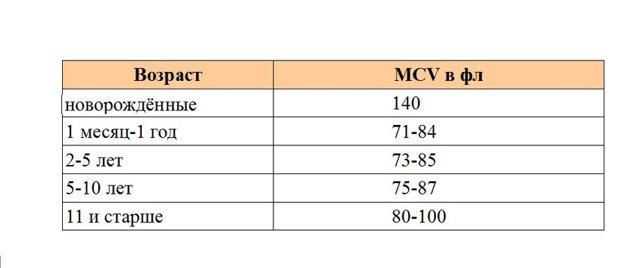 Общий анализ крови расшифровка у детей норма в таблице