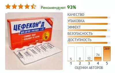 Цефекон Д свечи для детей: инструкция по применению, цена, отзывы, аналоги