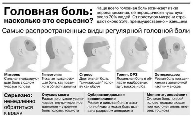 Головная боль в затылке: причины, лечение сильной головной боли в области затылка