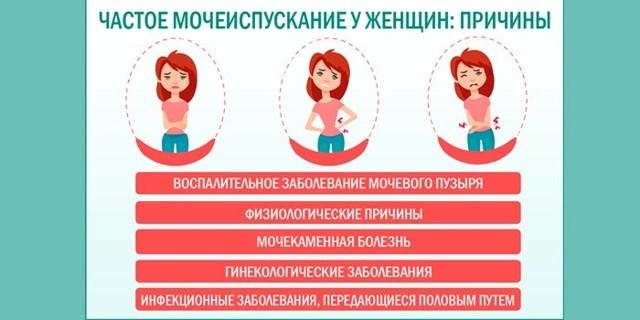 Боль при мочеиспускании у женщин: причины, лечение. Как лечить режущую боль в конце мочеиспускания