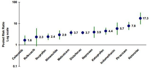 Влияние нестероидных противовоспалительных средств на ЖКТ