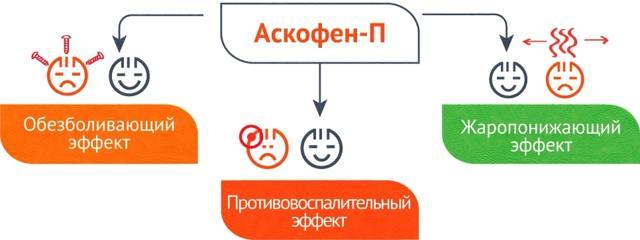 Аскофен-П: инструкция по применению, цена, отзывы, аналоги таблеток Аскофен-П
